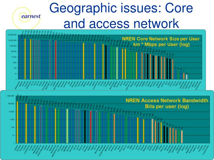 Geographic issues: Core and access network