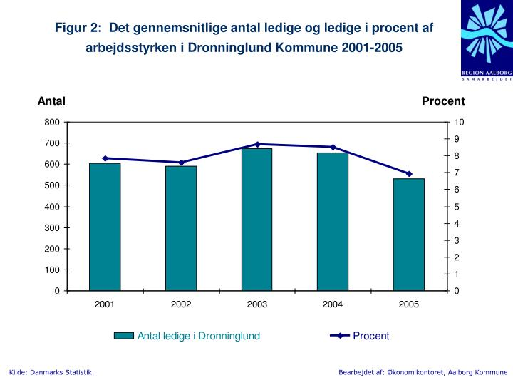 Figur 2:  Det gennemsnitlige antal ledige og ledige i procent af arbejdsstyrken i Dronninglund Kommune 2001-2005