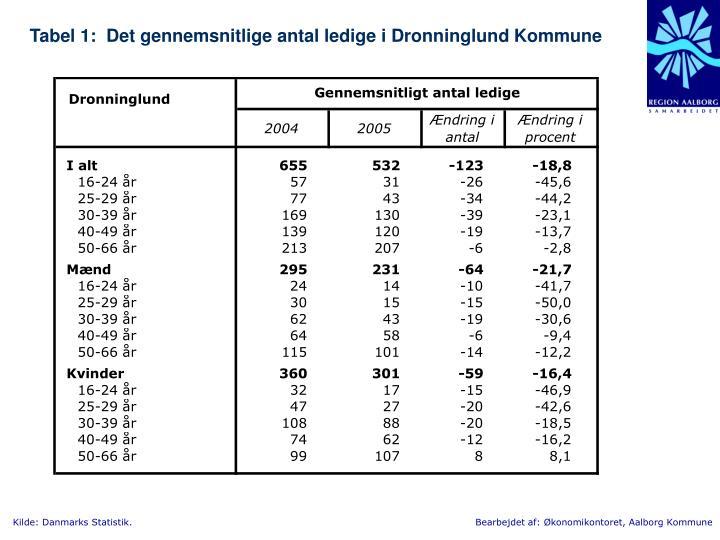 Tabel 1:  Det gennemsnitlige antal ledige i Dronninglund Kommune