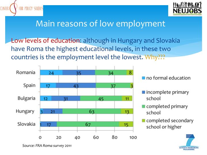Main reasons of low employment