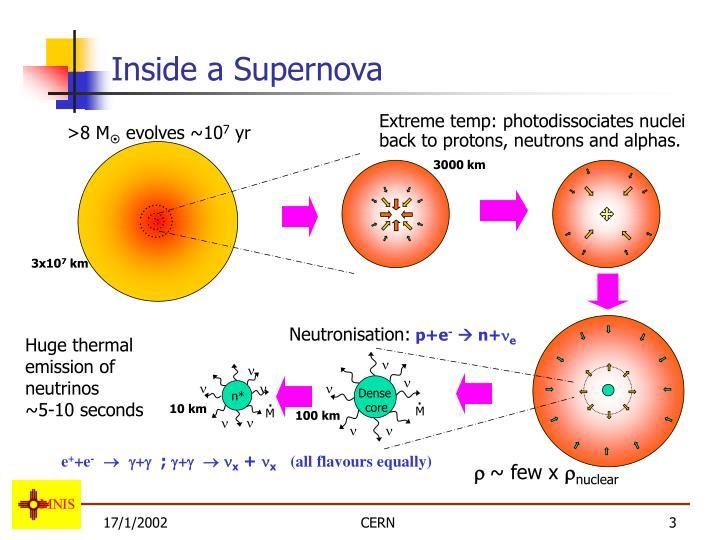 Inside a Supernova