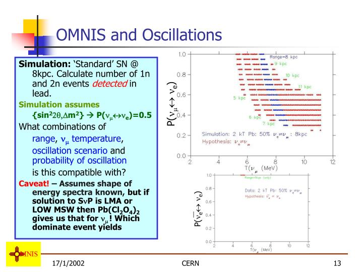 OMNIS and Oscillations