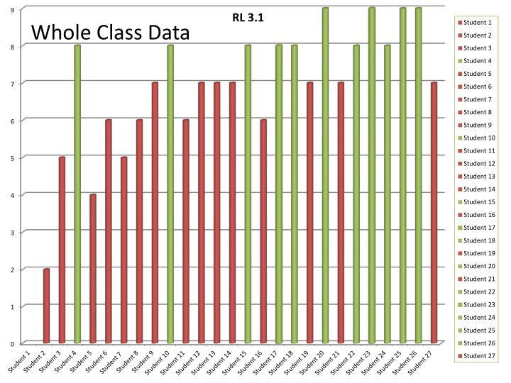 Whole Class Data
