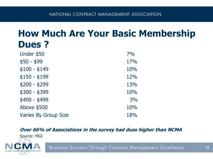 How Much Are Your Basic Membership Dues ?