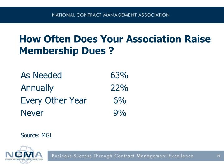 How Often Does Your Association Raise Membership Dues ?
