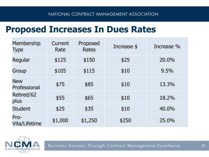 Proposed Increases In Dues Rates