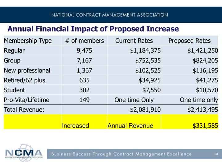 Annual Financial Impact of Proposed Increase