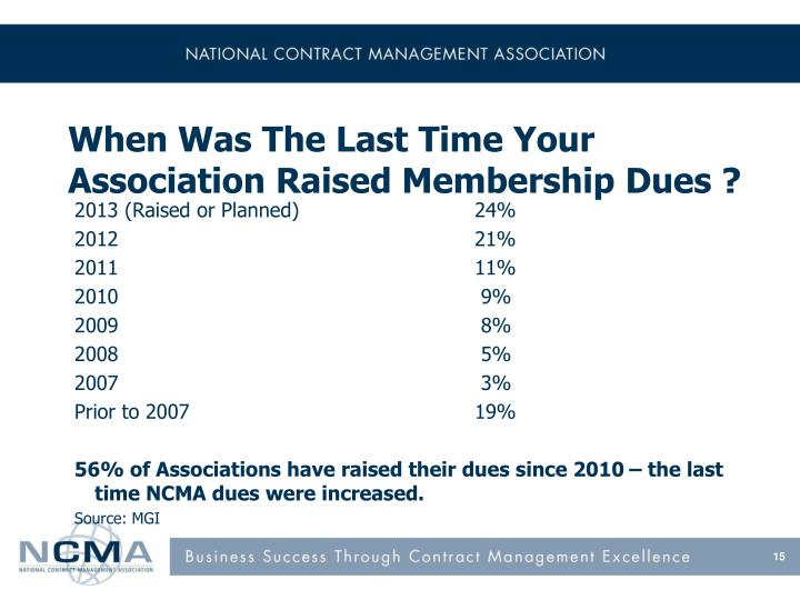 When Was The Last Time Your Association Raised Membership Dues ?