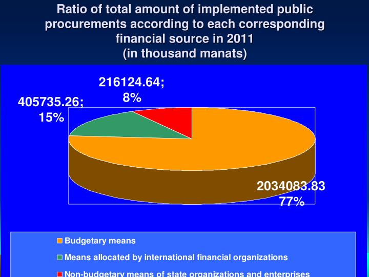 Ratio of total amount of implemented public procurements according to each corresponding financial source in 201