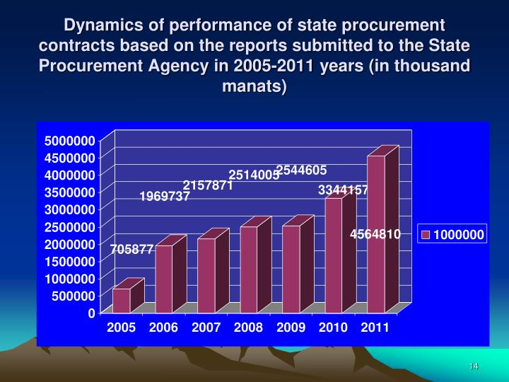 Dynamics of performance of state procurement contracts based on the reports submitted to the State Procurement Agency in 200