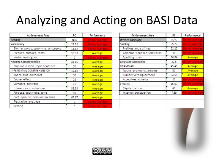Analyzing and Acting on BASI Data