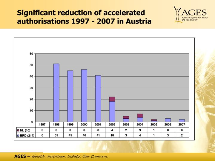 Significant reduction of accelerated authorisations 1997 - 2007 in Austria
