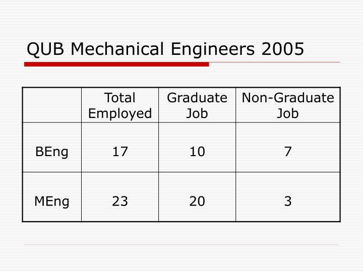 QUB Mechanical Engineers 2005