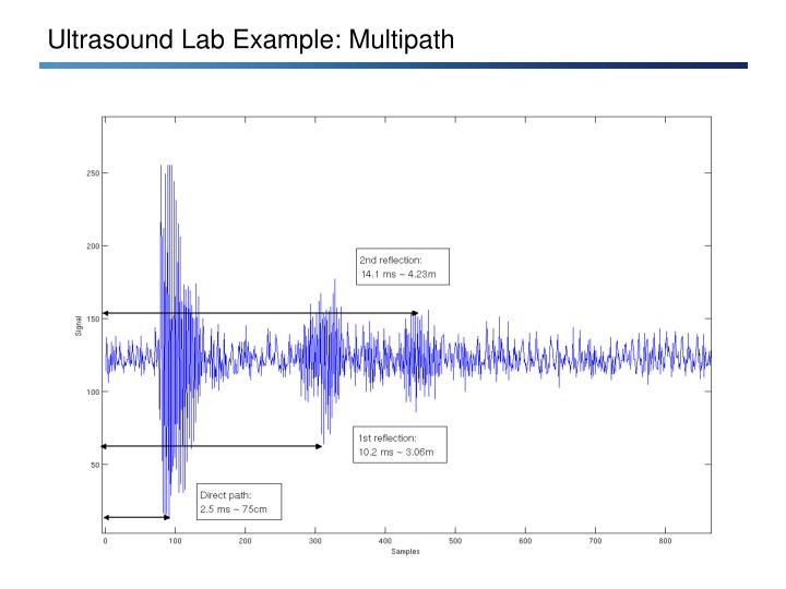 Ultrasound Lab Example: Multipath