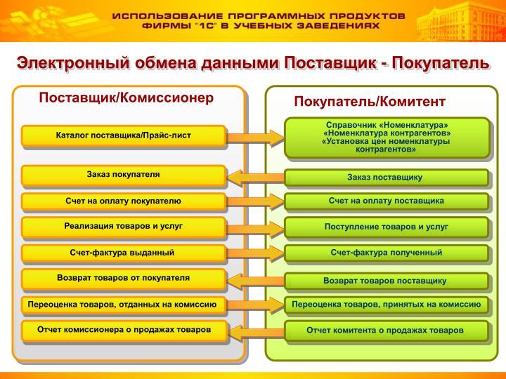 Электронный обмена данными Поставщик -