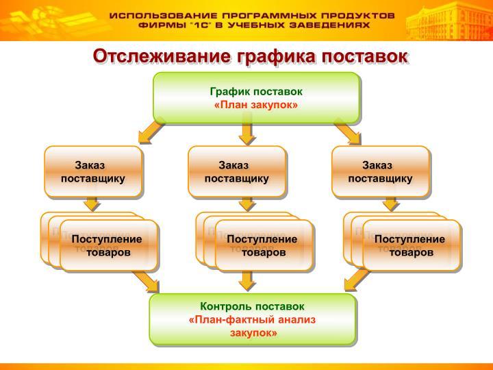 Отслеживание графика поставок
