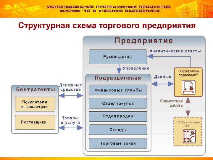 Структурная схема торгового предприятия