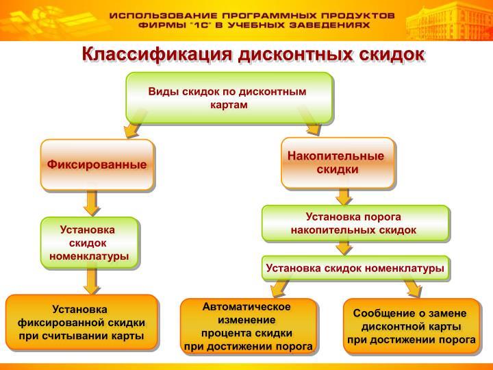 Классификация дисконтных скидок