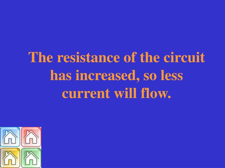 The resistance of the circuit has increased, so less current will flow.