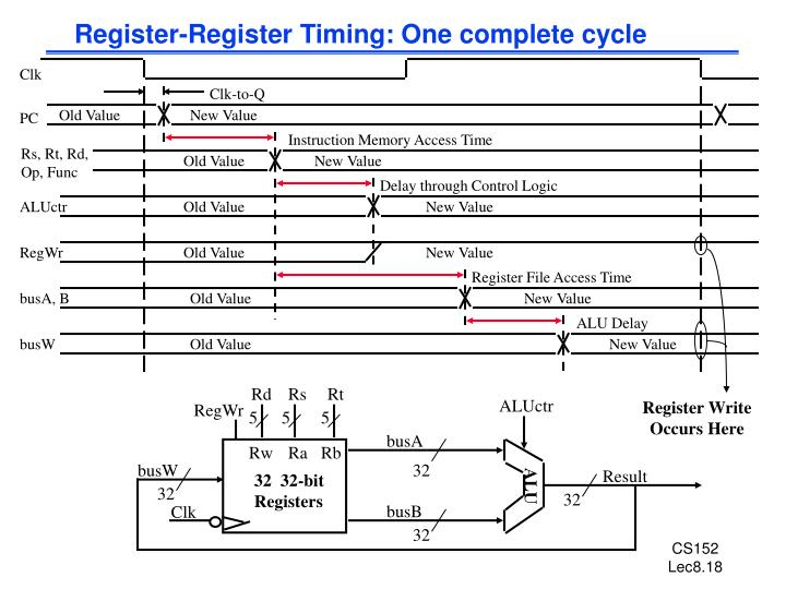 Register-Register Timing: One complete cycle