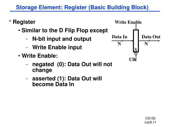 Storage Element: Register (Basic Building Block)