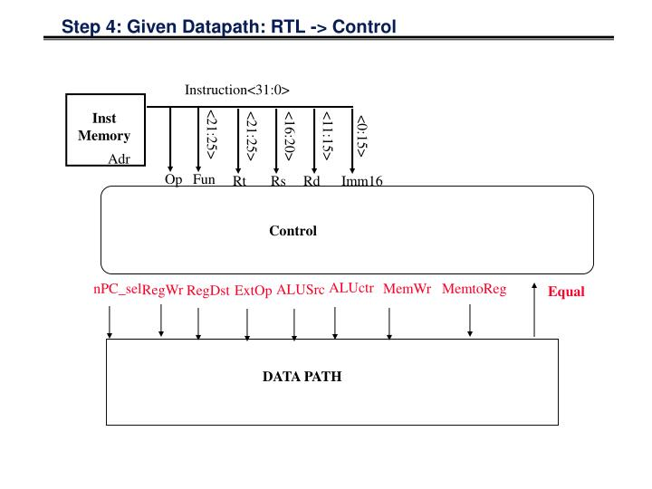 Step 4: Given Datapath: RTL -> Control