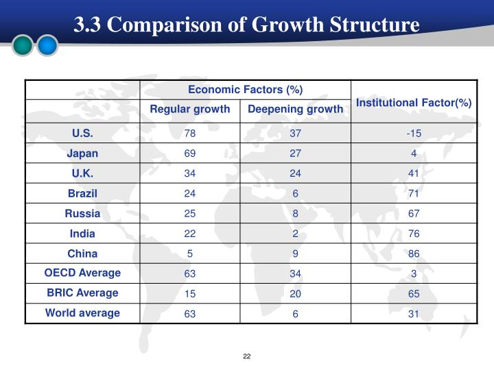 3.3 Comparison of Growth Structure