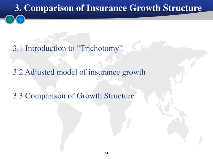 3. Comparison of Insurance Growth Structure