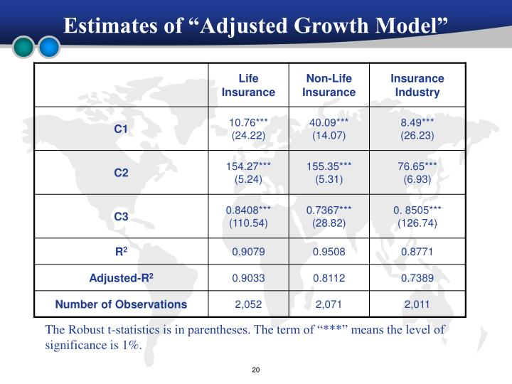 "Estimates of ""Adjusted Growth Model"""