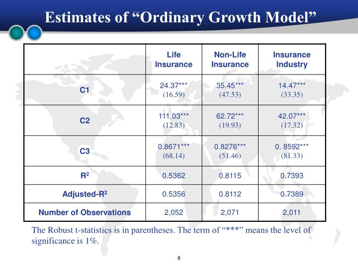 "Estimates of ""Ordinary Growth Model"""