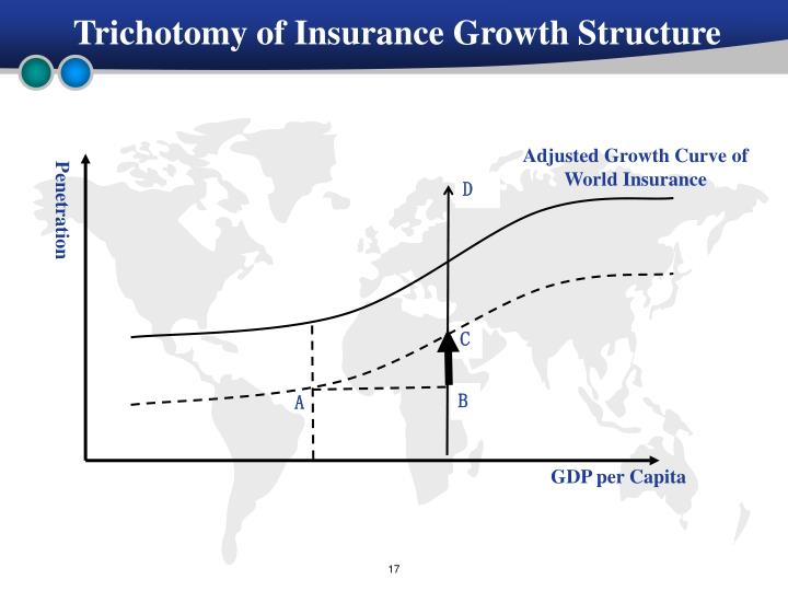 Trichotomy of Insurance Growth Structure