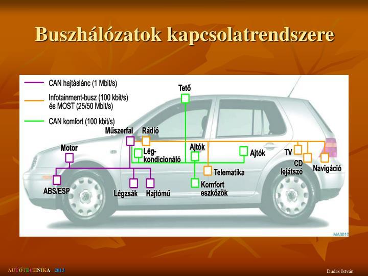 Buszhálózatok kapcsolatrendszere