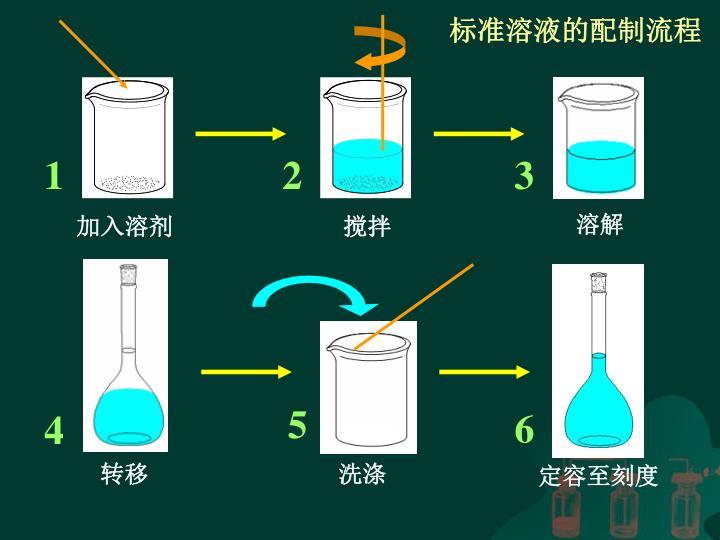 标准溶液的配制流程