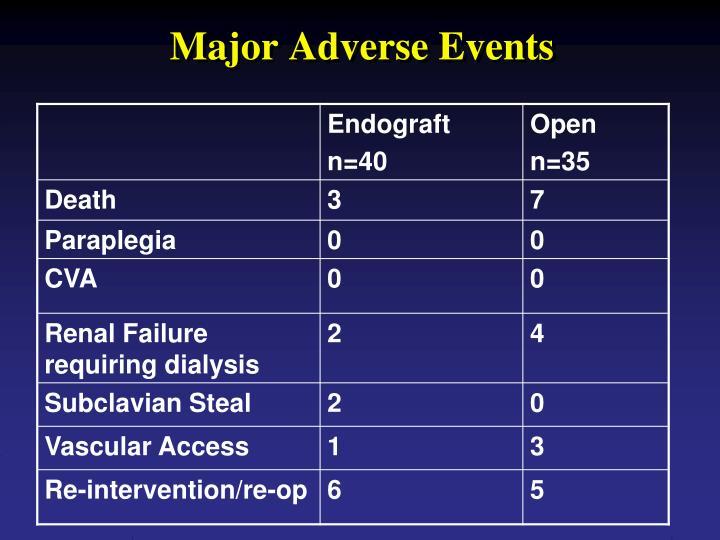 Major Adverse Events