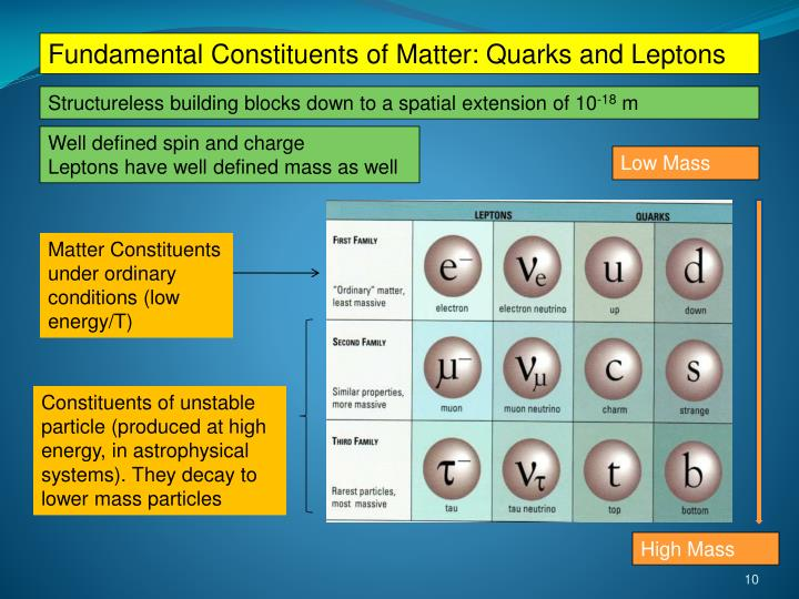 Fundamental Constituents of Matter: Quarks and Leptons