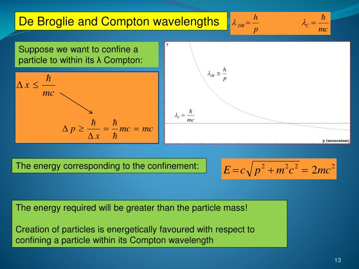 De Broglie and Compton wavelengths