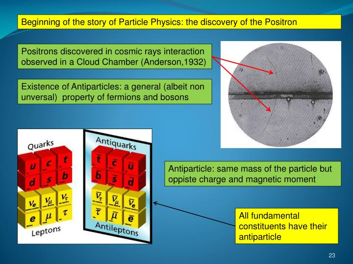 Beginning of the story of Particle Physics: the discovery of the Positron