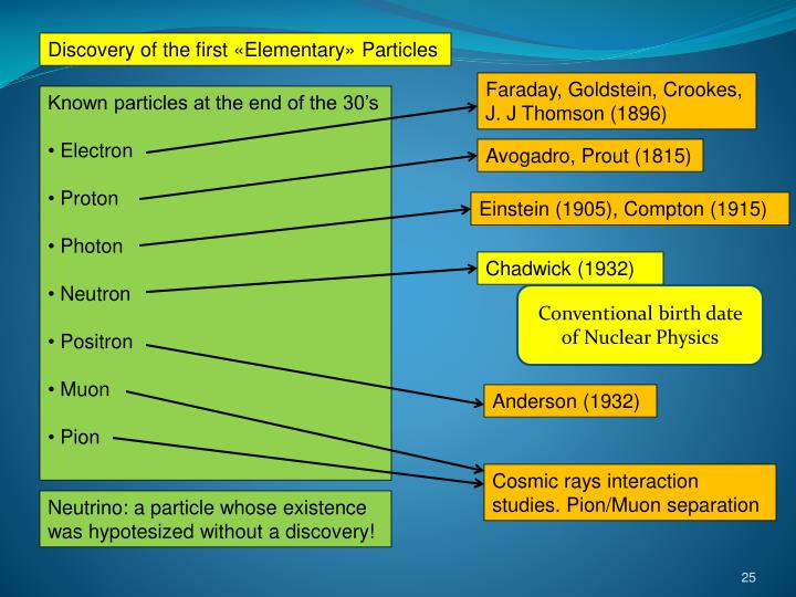 Discovery of the first «Elementary» Particles