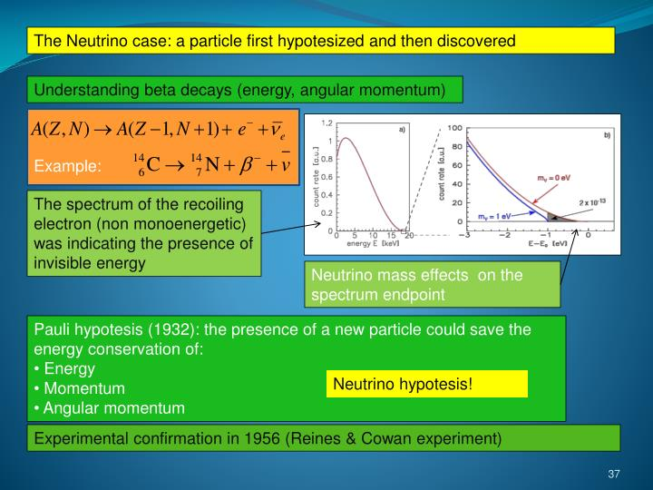 The Neutrino case: a particle first hypotesized and then discovered
