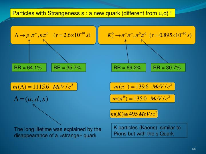Particles with Strangeness s : a new quark (different from u,d) !