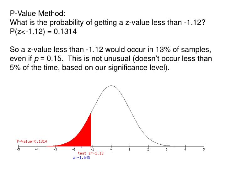 P-Value Method: