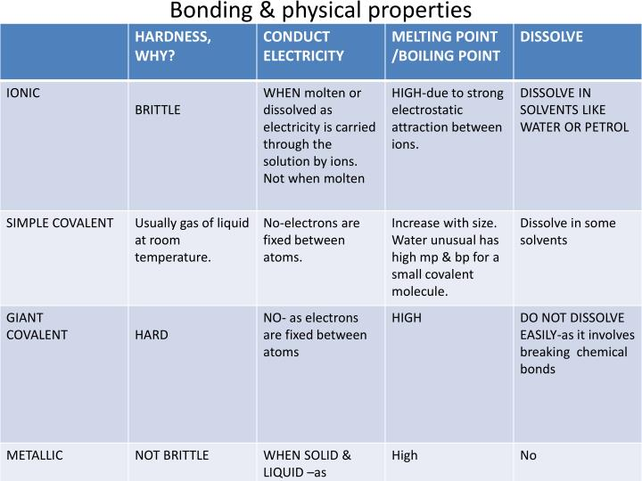 Bonding & physical properties