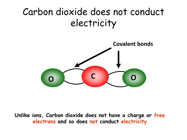Carbon dioxide does not conduct electricity
