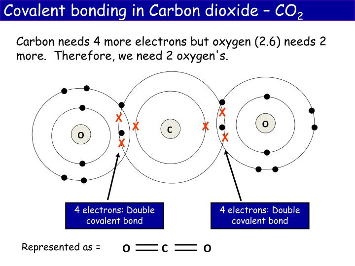 Covalent bonding in Carbon dioxide – CO