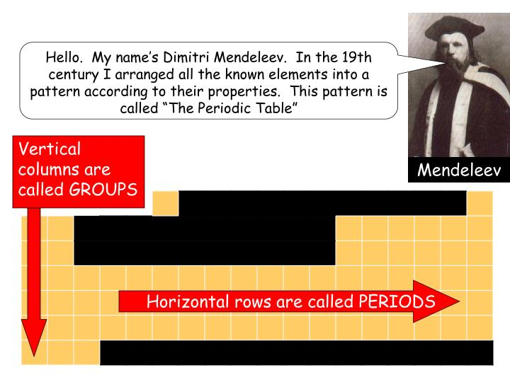 Vertical columns are called GROUPS