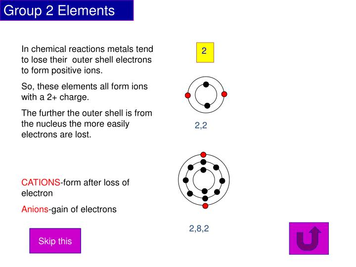 Group 2 Elements