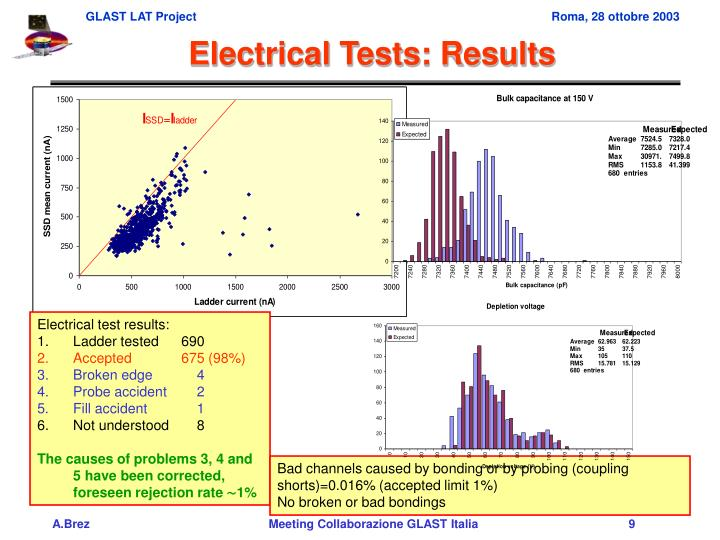 Electrical Tests: Results