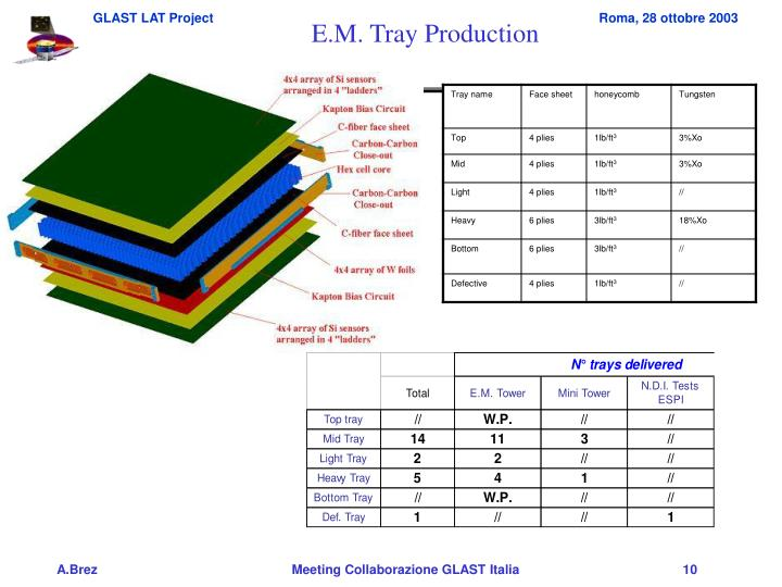 E.M. Tray Production