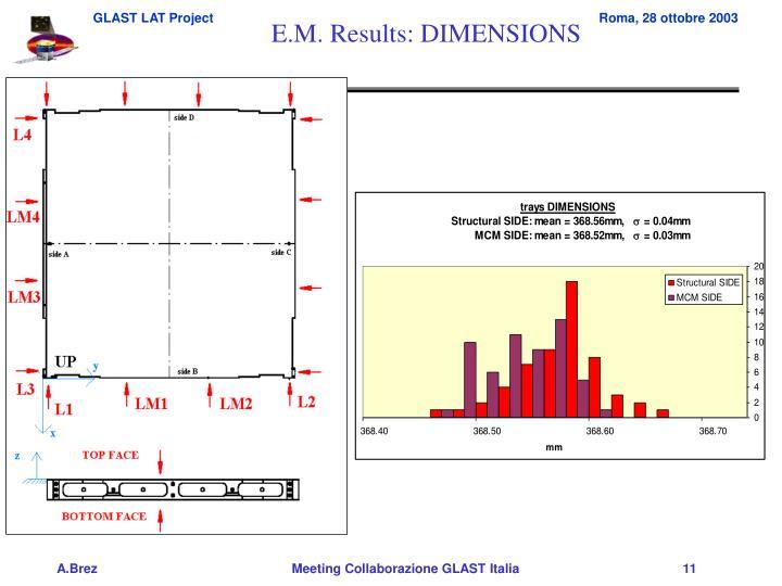 E.M. Results: DIMENSIONS
