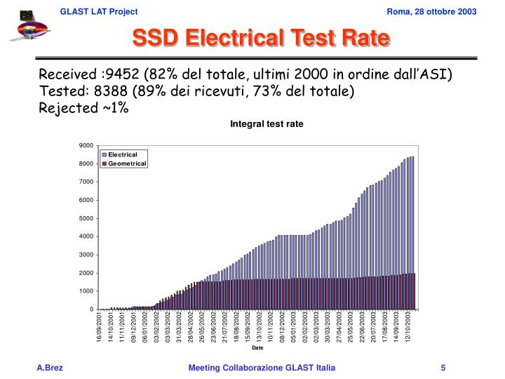 SSD Electrical Test Rate